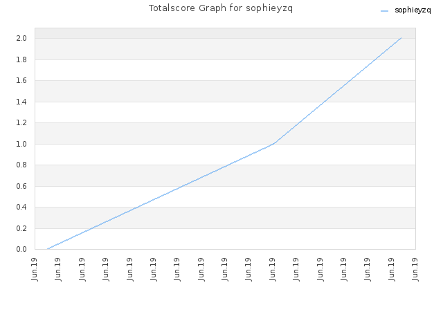 Totalscore Graph for sophieyzq