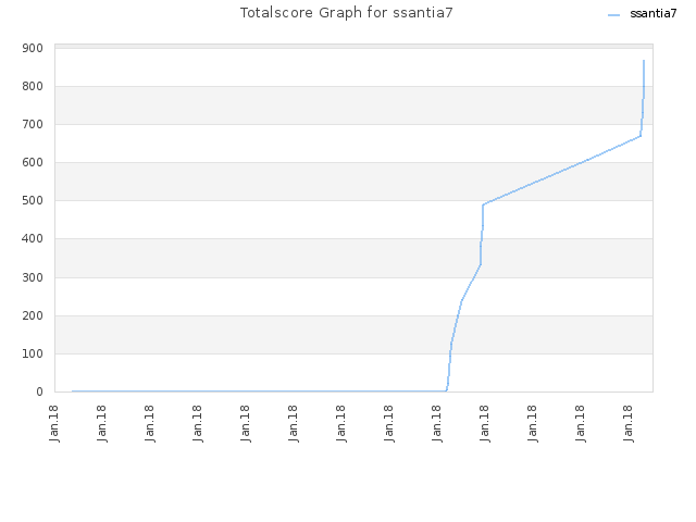 Totalscore Graph for ssantia7