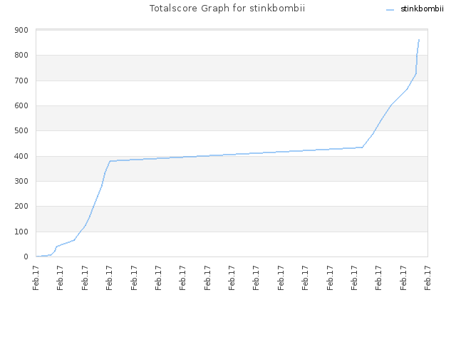 Totalscore Graph for stinkbombii
