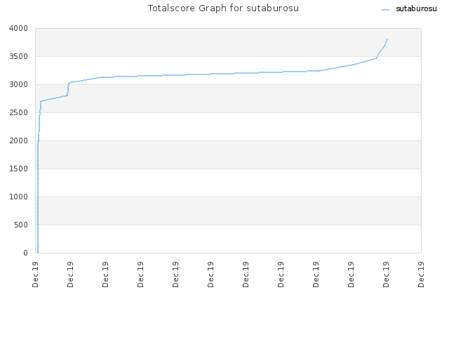 Totalscore Graph for sutaburosu