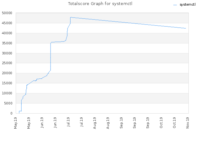 Totalscore Graph for systemctl