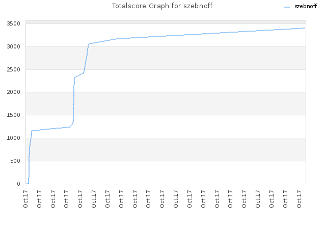 Totalscore Graph for szebnoff
