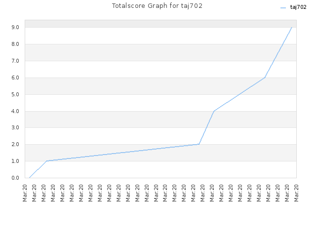 Totalscore Graph for taj702