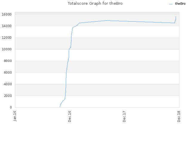 Totalscore Graph for theBro