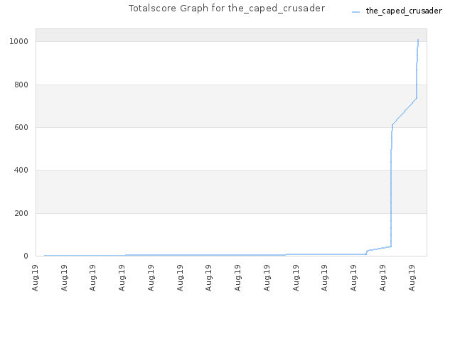 Totalscore Graph for the_caped_crusader