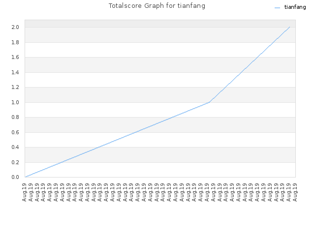 Totalscore Graph for tianfang