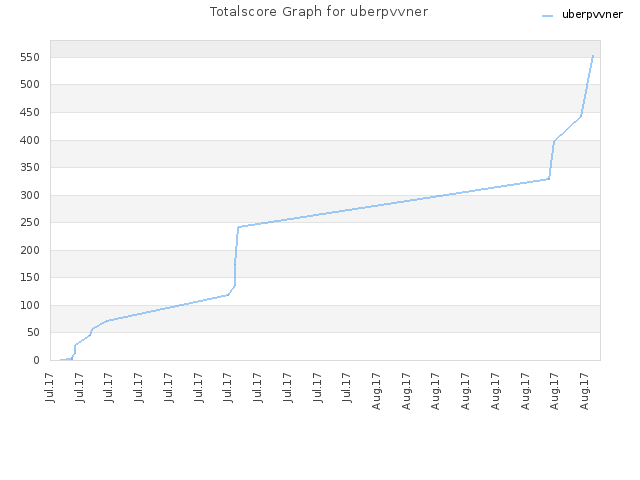Totalscore Graph for uberpvvner
