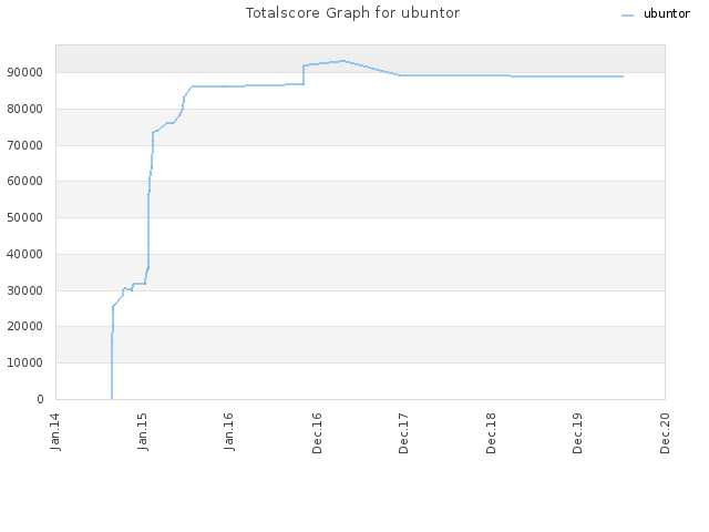 Totalscore Graph for ubuntor