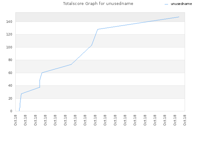 Totalscore Graph for unusedname