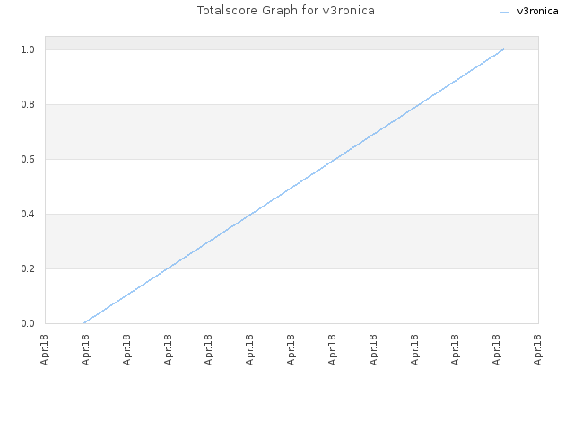 Totalscore Graph for v3ronica