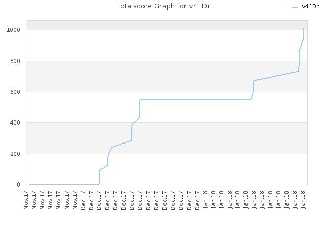 Totalscore Graph for v41Dr