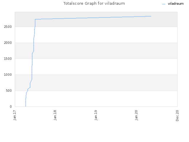 Totalscore Graph for viladraum