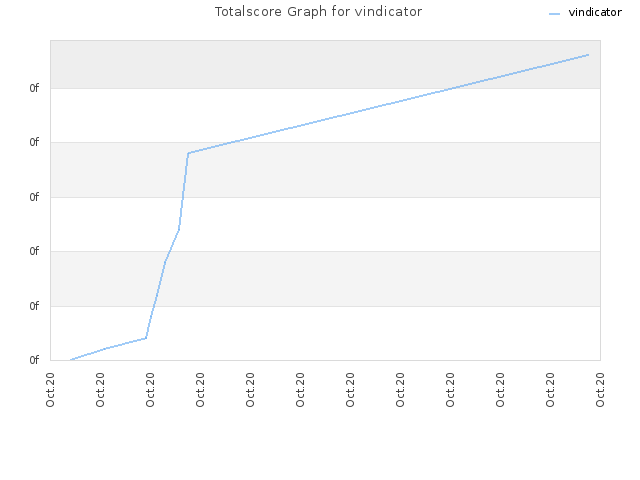 Totalscore Graph for vindicator