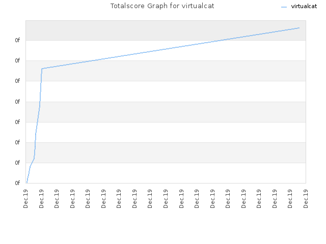 Totalscore Graph for virtualcat