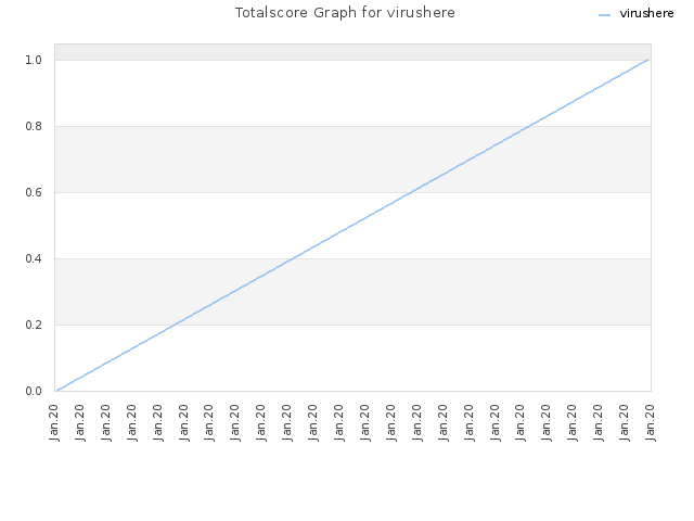 Totalscore Graph for virushere