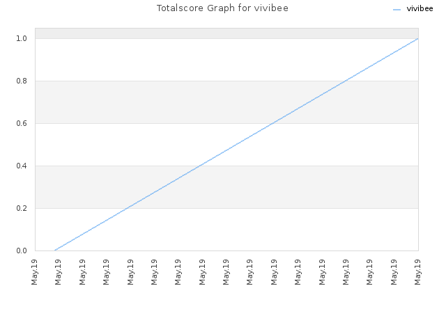 Totalscore Graph for vivibee