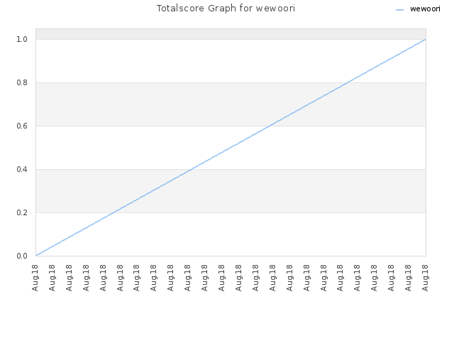 Totalscore Graph for wewoori