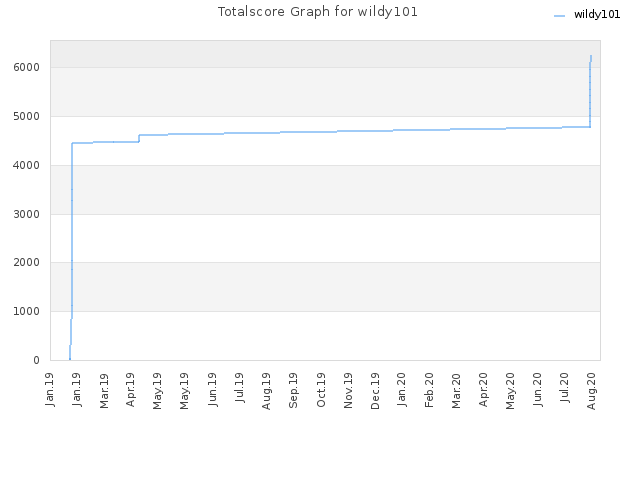 Totalscore Graph for wildy101