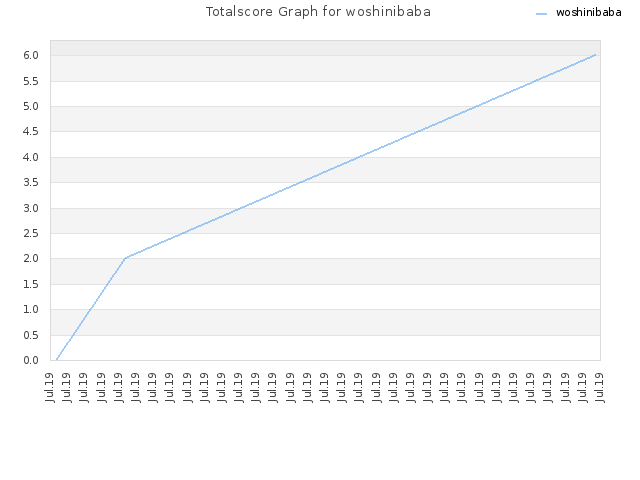 Totalscore Graph for woshinibaba