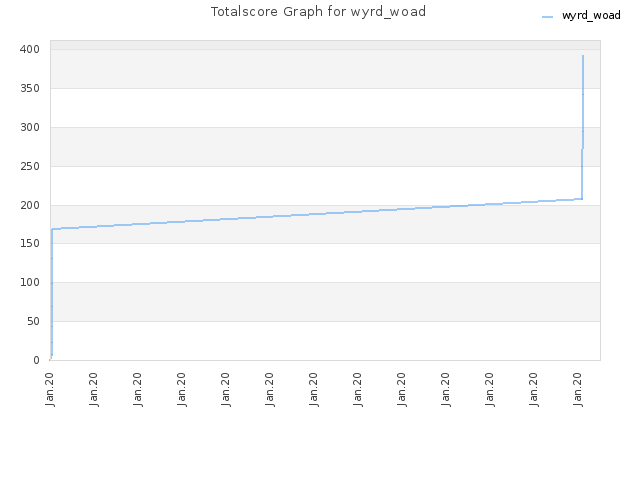 Totalscore Graph for wyrd_woad