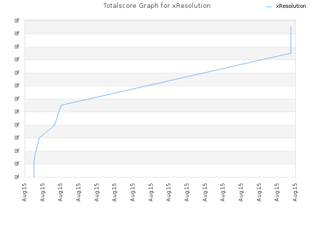 Totalscore Graph for xResolution