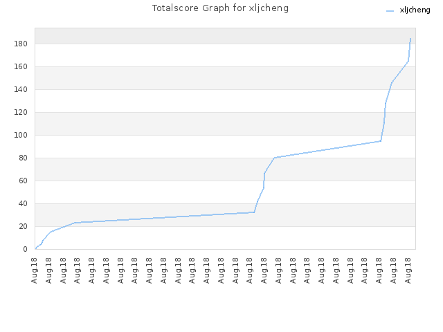 Totalscore Graph for xljcheng