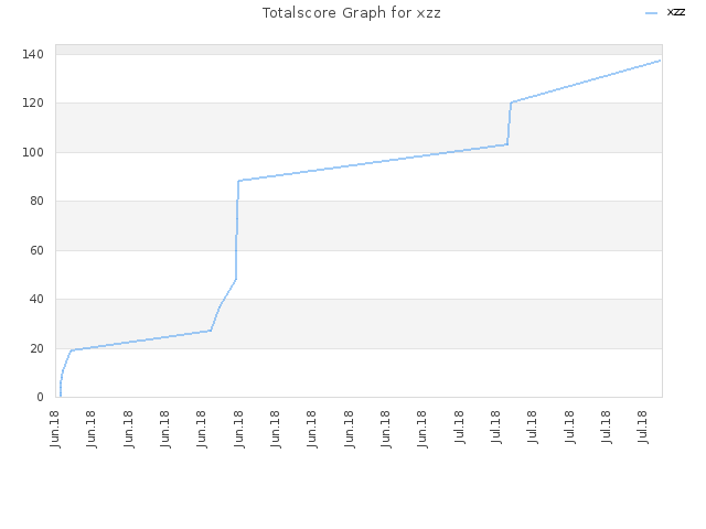 Totalscore Graph for xzz