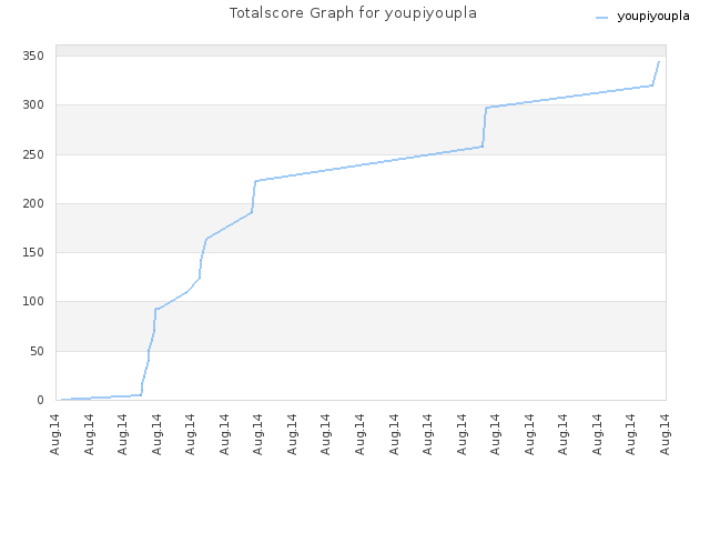 Totalscore Graph for youpiyoupla
