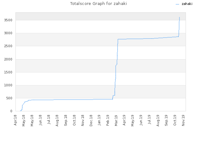 Totalscore Graph for zahaki