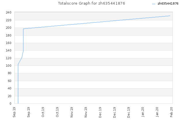 Totalscore Graph for zh635441876