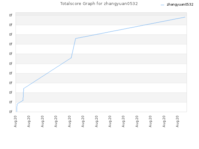 Totalscore Graph for zhangyuan0532