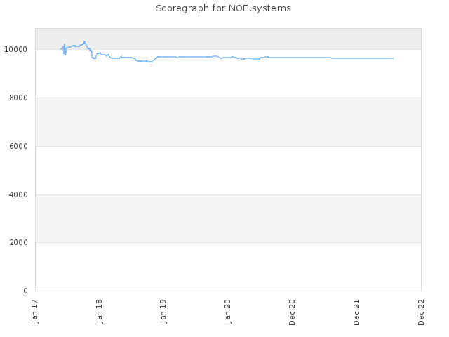 Score history for site NOE.systems