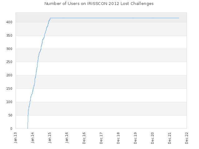 Number of Users on IRISSCON 2012 Lost Challenges