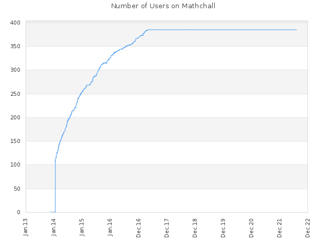 Number of Users on Mathchall