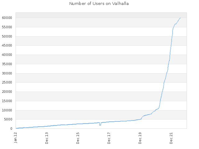 Number of Users on Valhalla