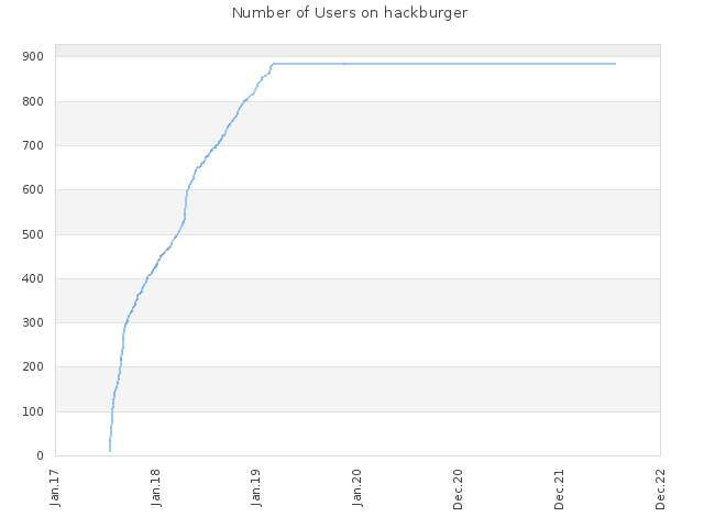 Number of Users on hackburger