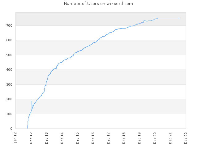 Number of Users on wixxerd.com